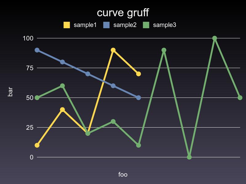curve2 gruff