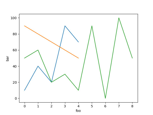 curve2 pyplot