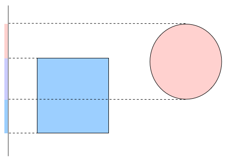 Rectangle and circle with lines showing projection onto vertical axis