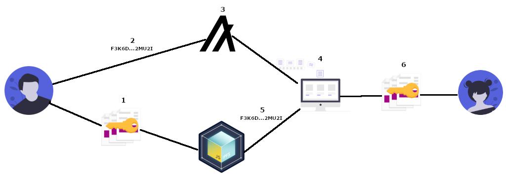 Algorand-IPFS Flow Diagram