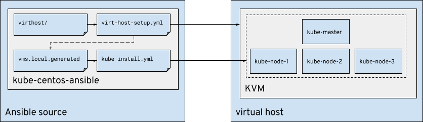 kube-ansible Topology Overview