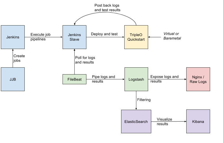 TOAD Workflow
