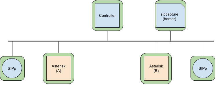 container_asterisk