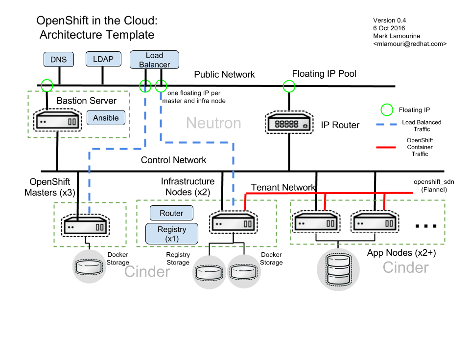 Openshift on OpenStack Reference Arch Diagram