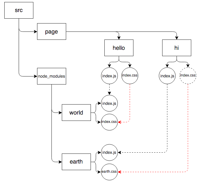 component dependency graph
