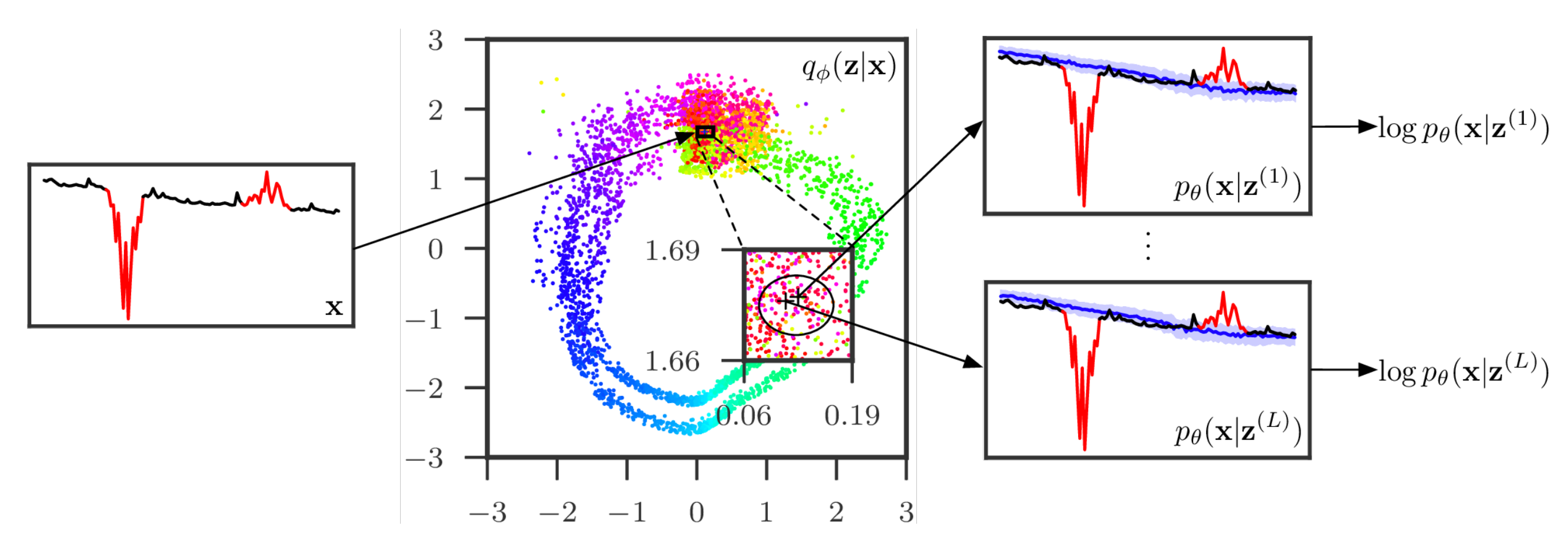 Papers With Code : Unsupervised Anomaly Detection via Variational