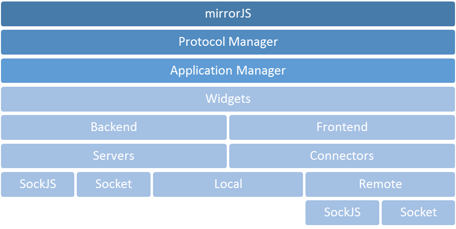 mirrorjs hierarchy structure