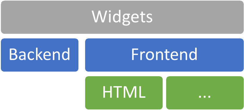 widgets hierarchy structure