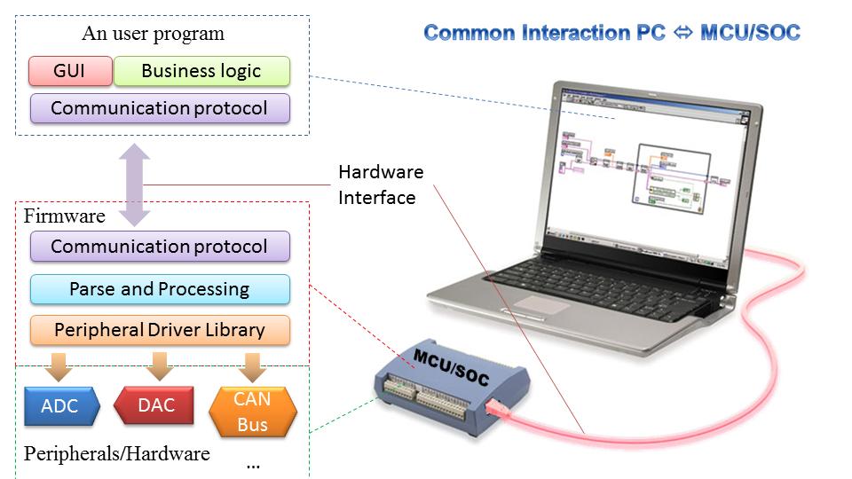 PC & MCU