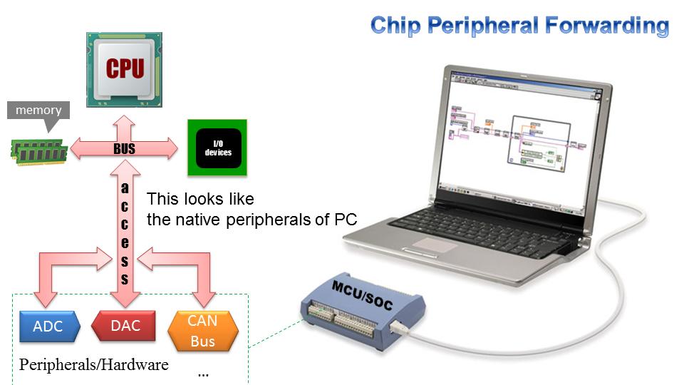 CPU access to MCU's peripherals