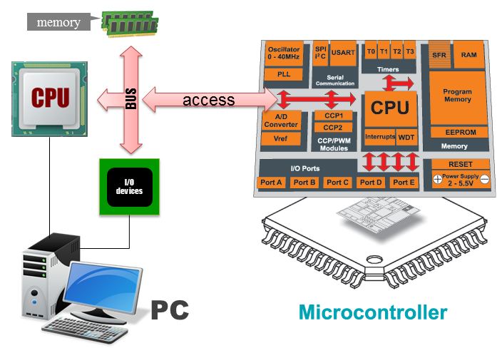 Chip Peripheral Forwarding
