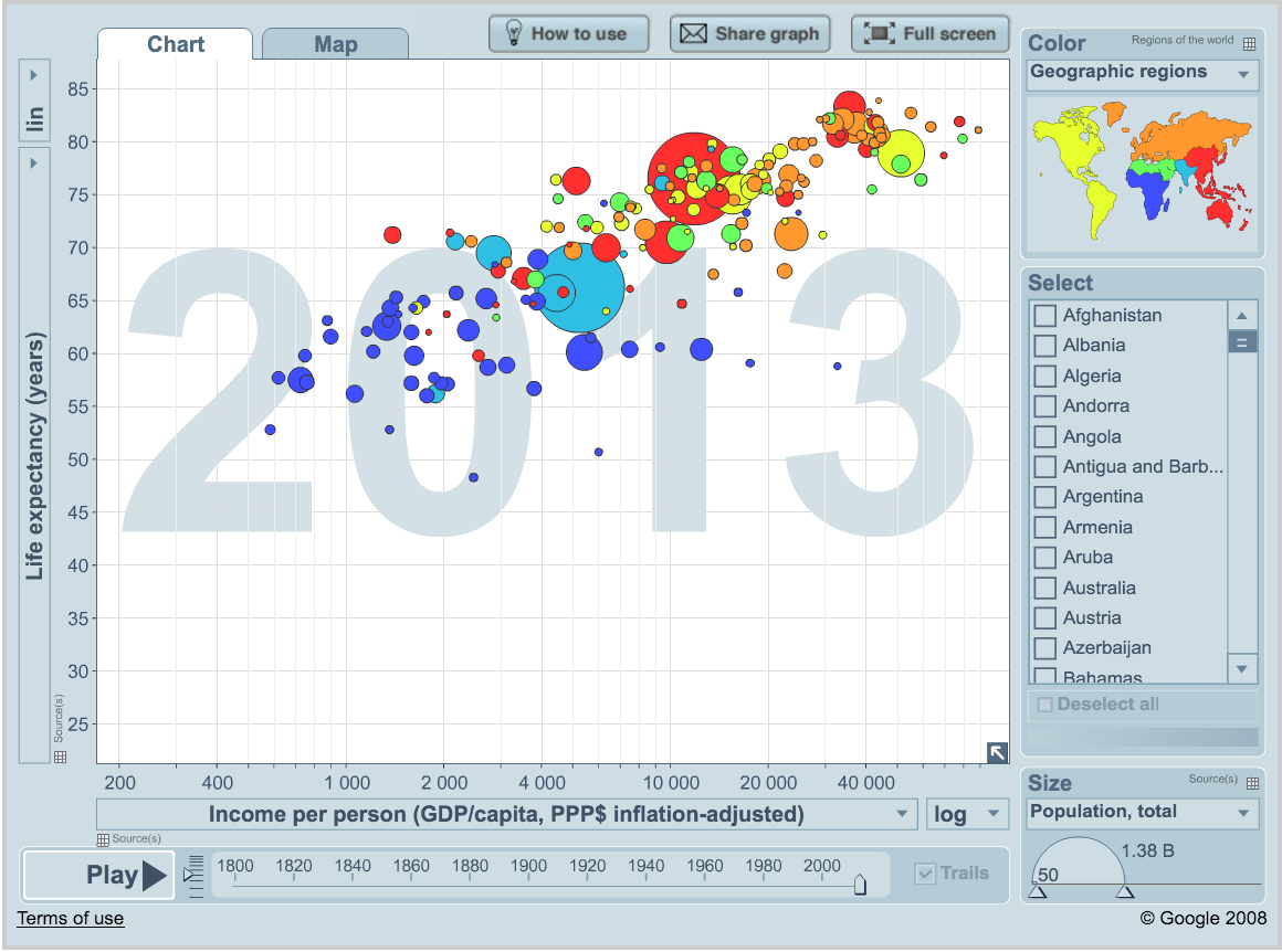 Gapminder Motion Chart