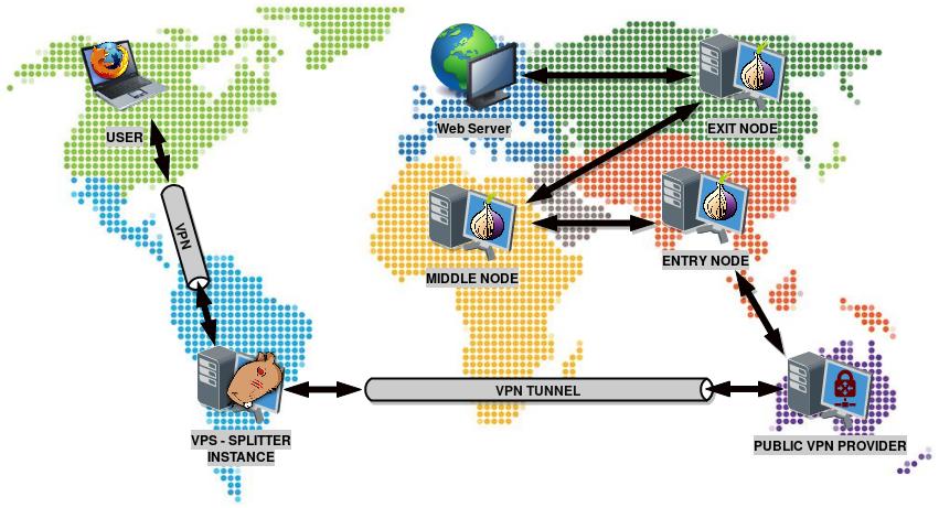 SPLITTER NETWORK - TCP STREAM PATH