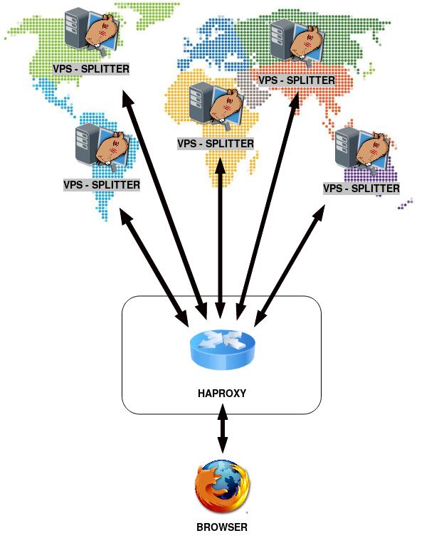 SPLITTER NETWORK - OVERVIEW