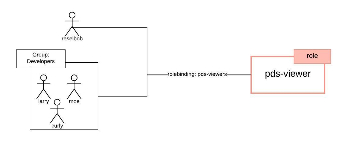 RBAC RoleBindings