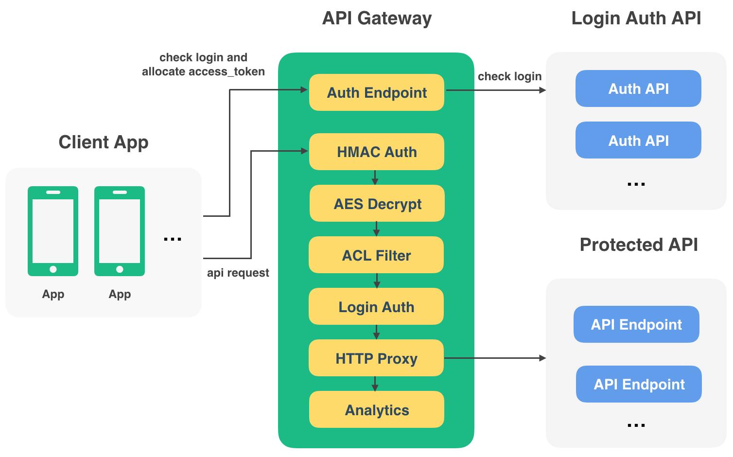 api-gateway by restran