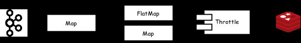 pipeline-architecture-example