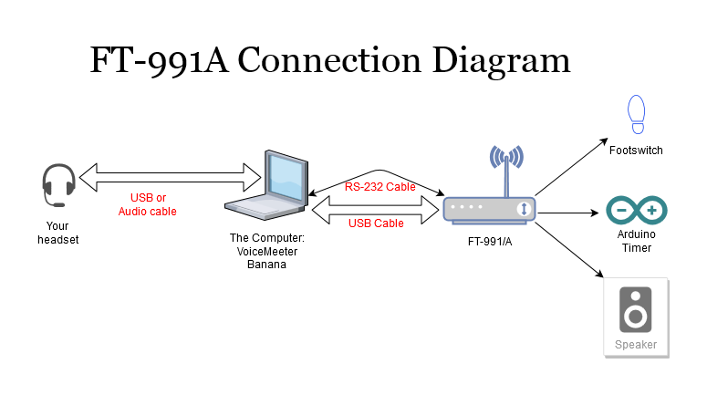 Connection diagram - FT-991/A and VoiceMeeter Banana