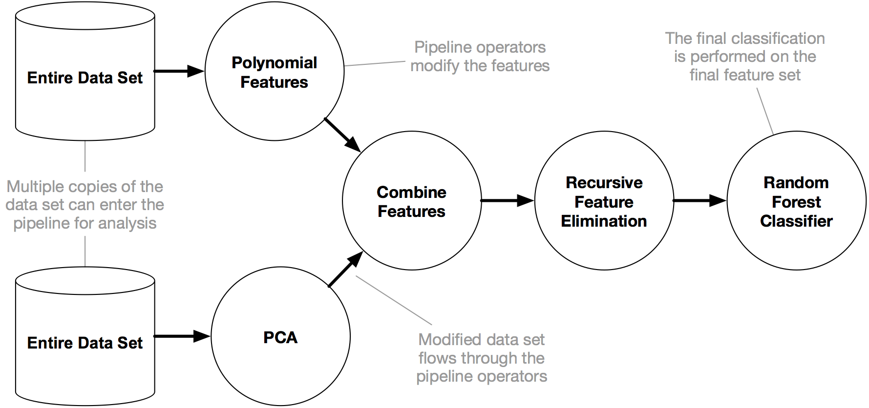 An example tree-based pipeline with two copies of the data set entering the pipeline.