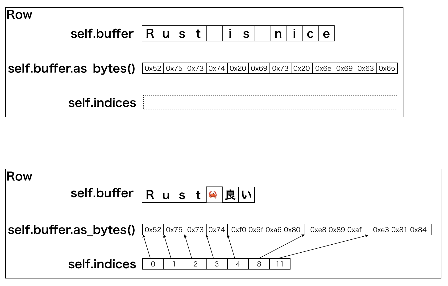 UTF-8 support diagram