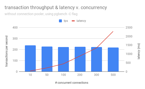 concurrency graph - no pooler