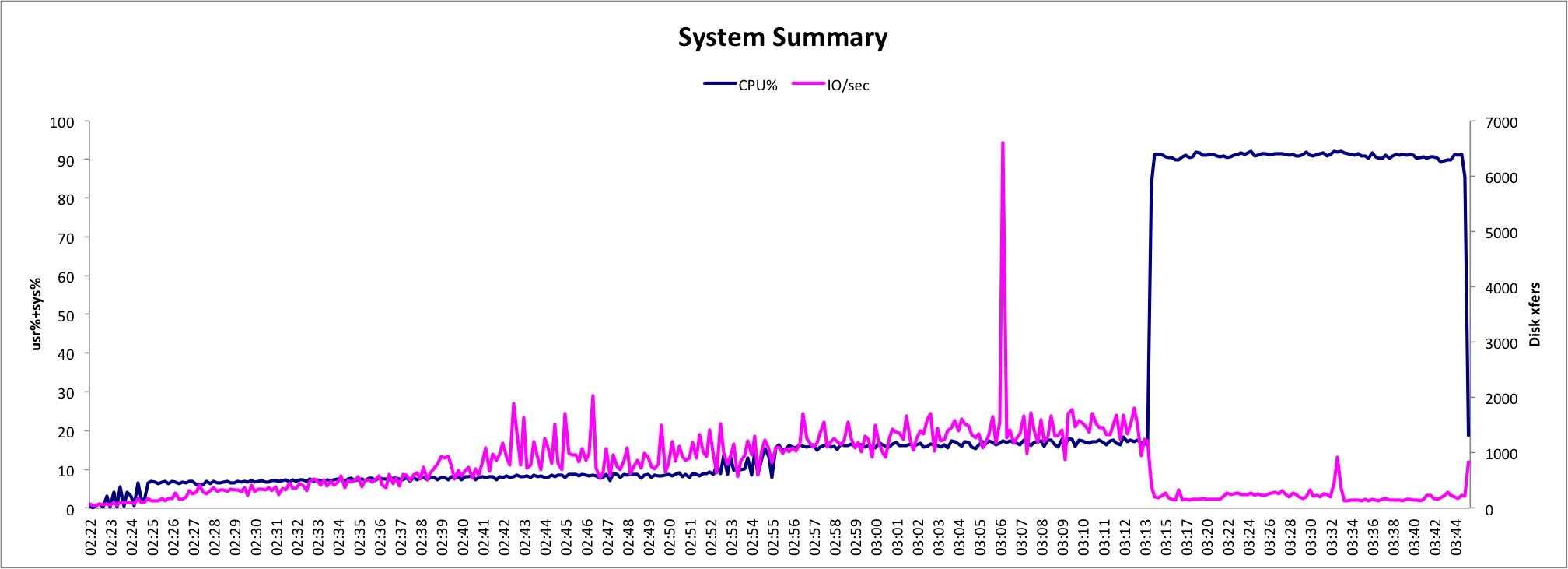 CPU Graph