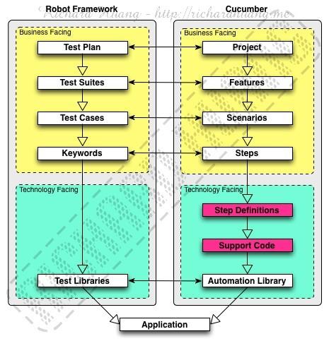 Framework Similarities