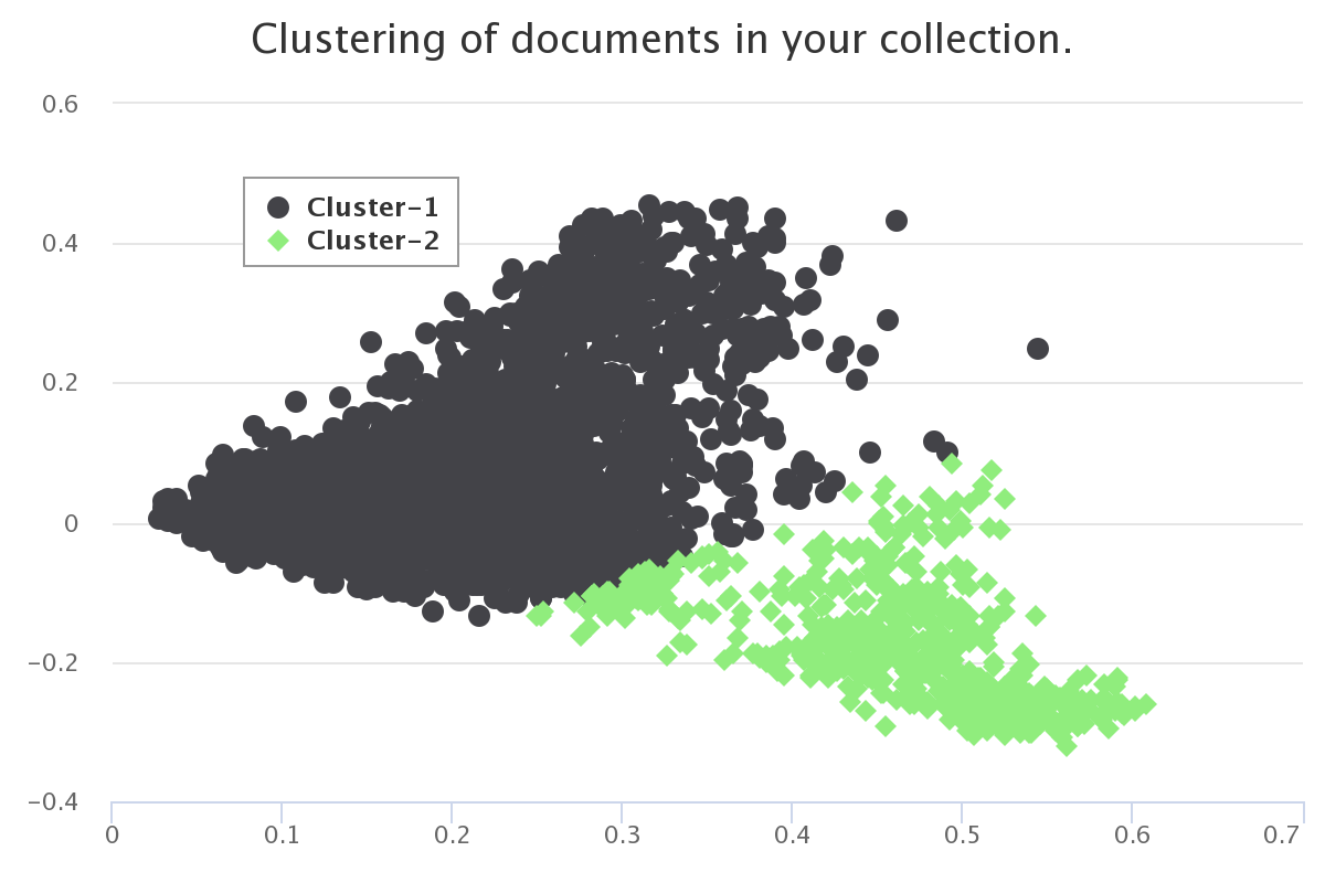 Clustering from Gale