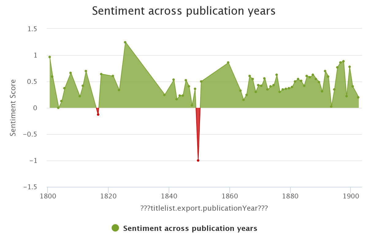 Sentiment analysys from Galer