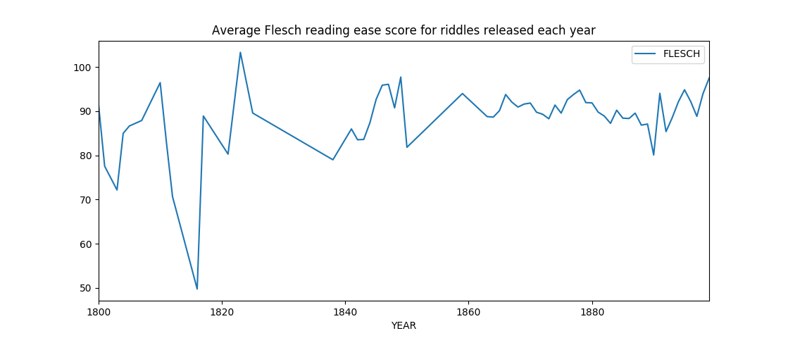 Flesch reading ease score for riddles released each year
