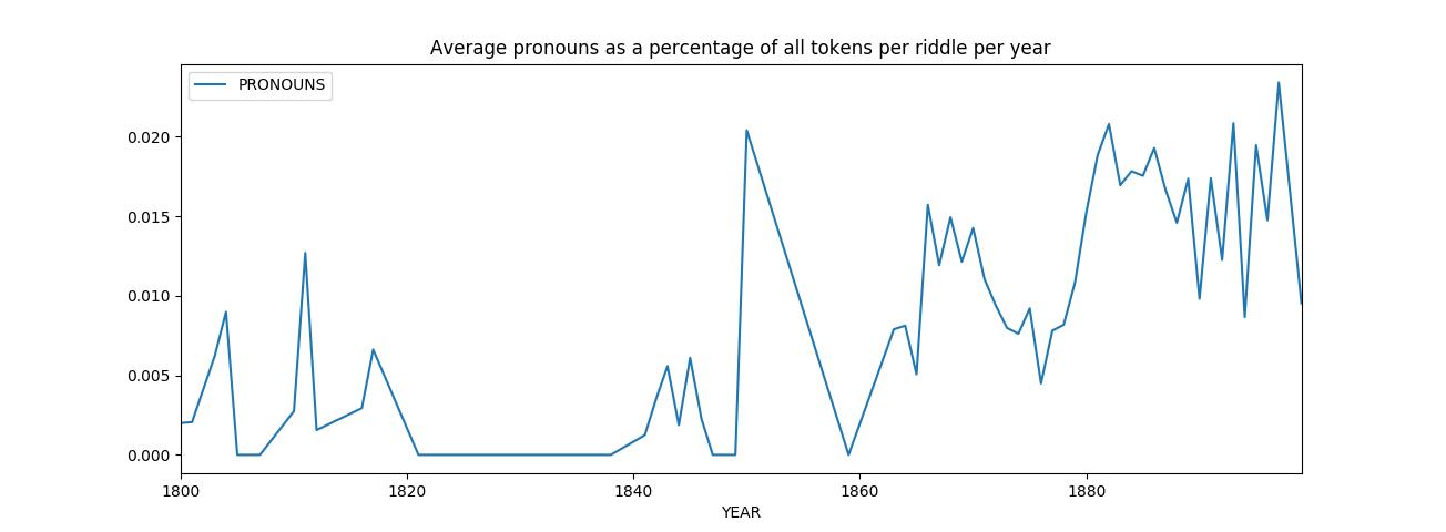 Average pronouns