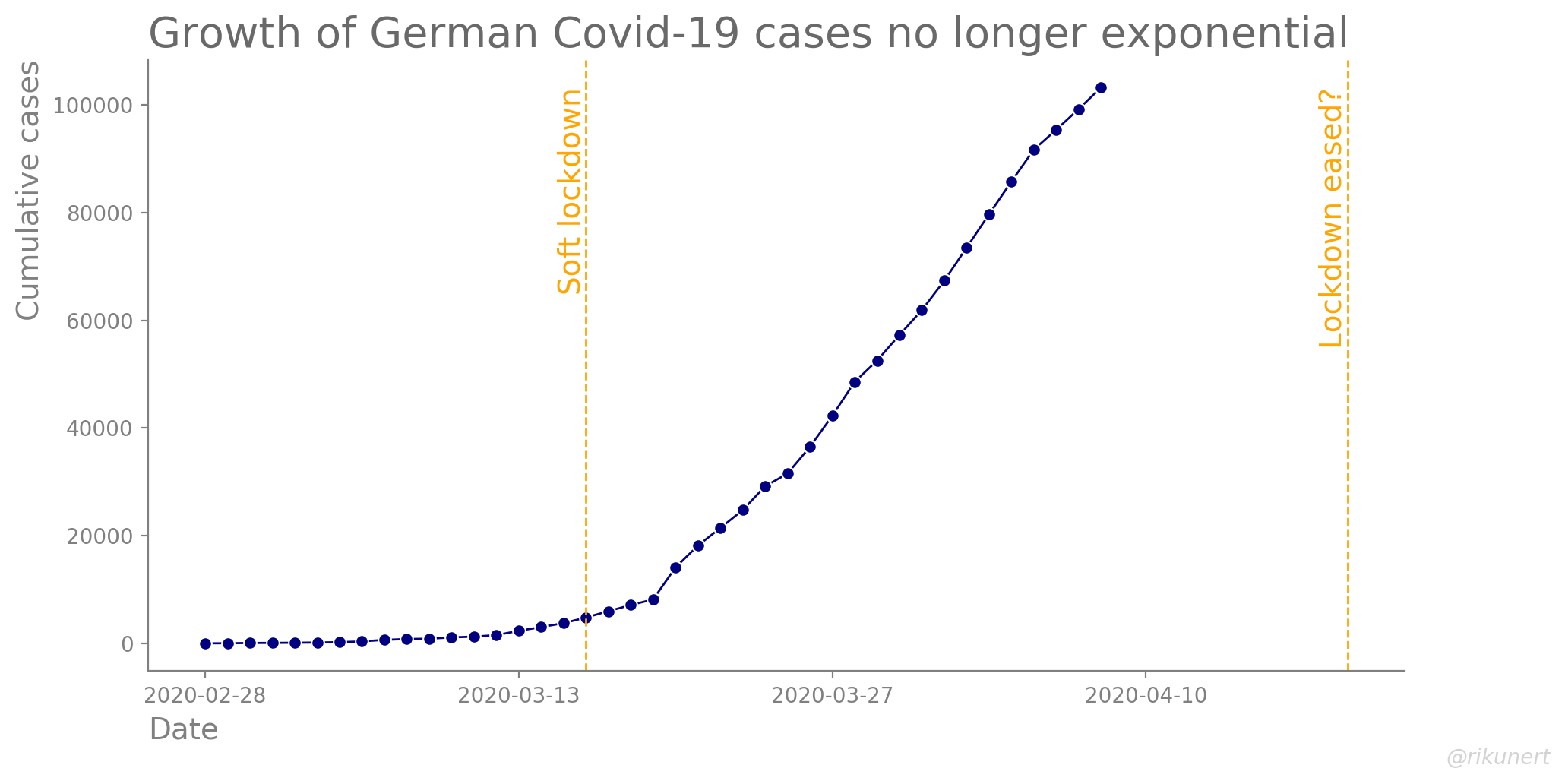 Development of total Covid-19 cases over time in Germany