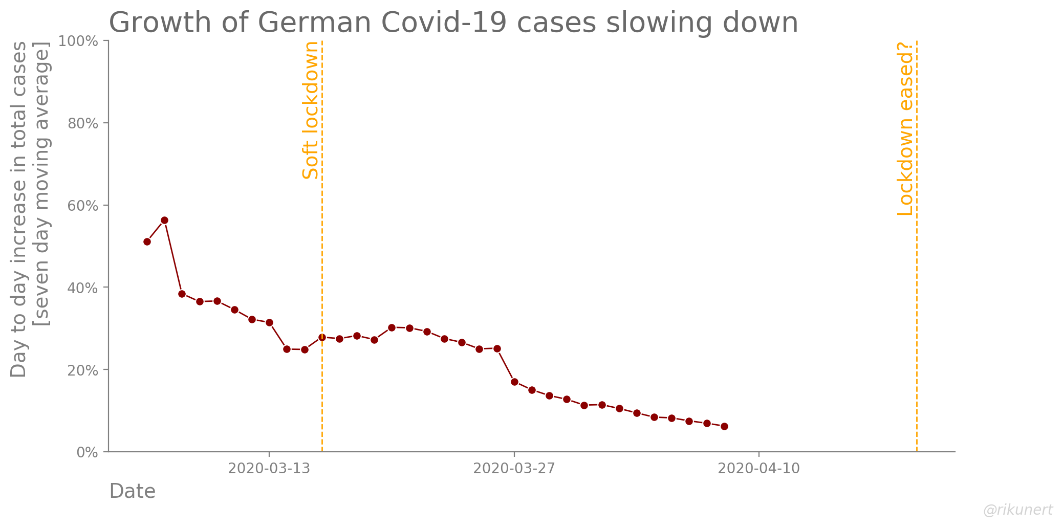 Day to day increase in total Covid-19 cases in Germany