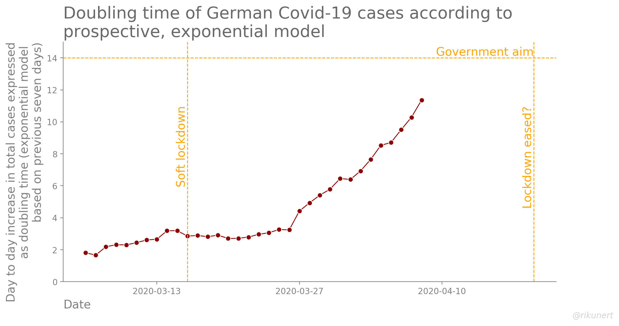 Doubling time assuming an exponential model for total Covid-19 case growth in Germany