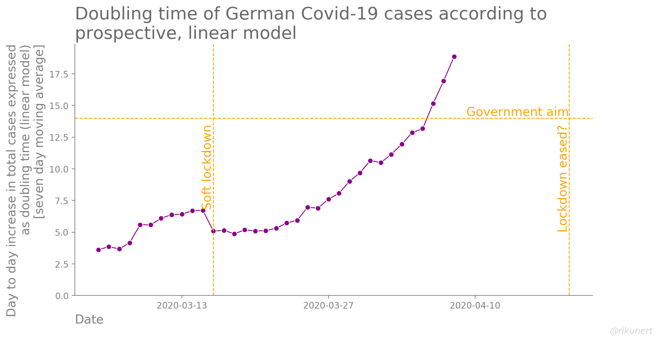Doubling time assuming an linear model for total Covid-19 case growth in Germany