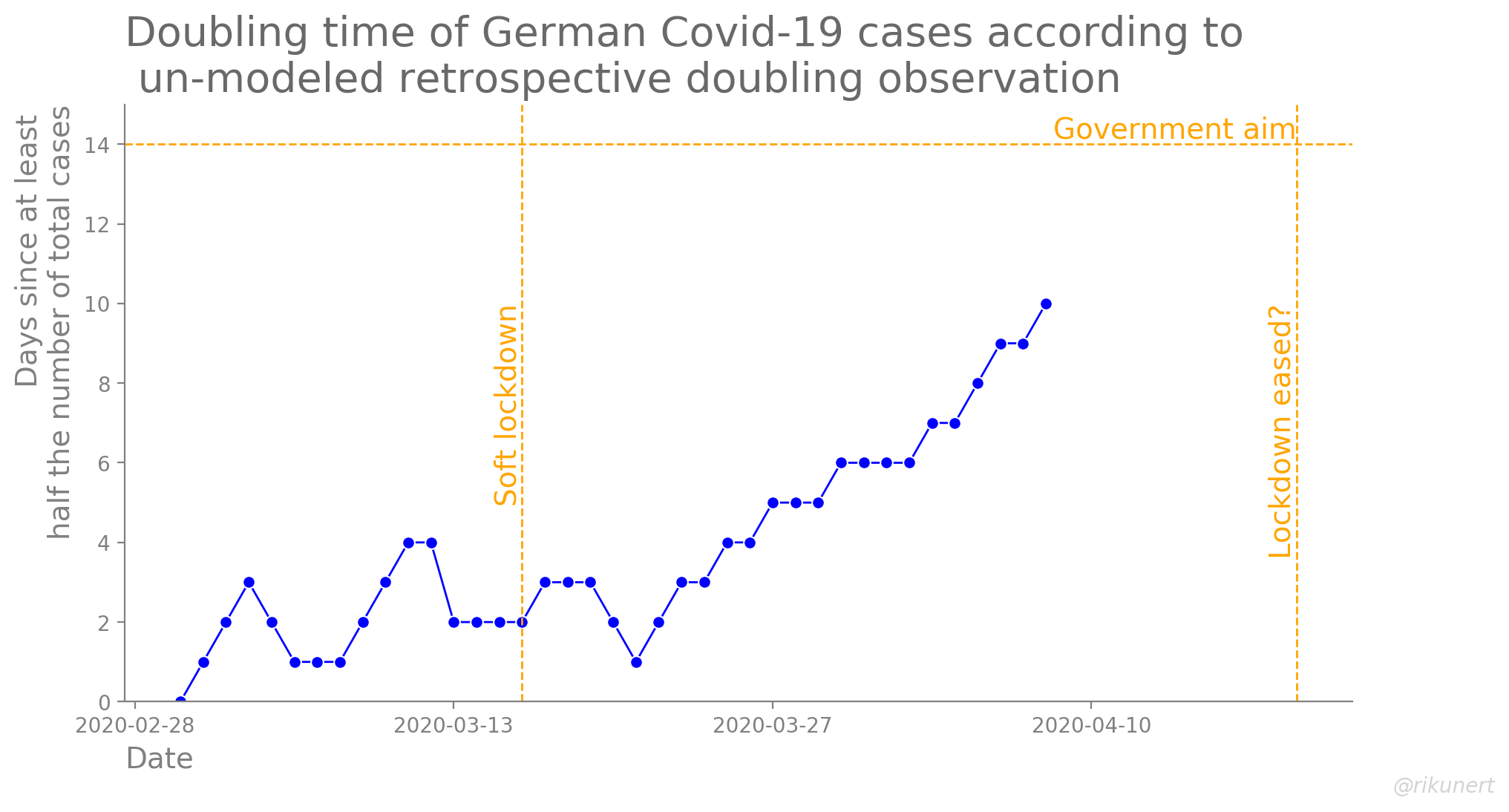 Retrospective doubling time of total Covid-19 cases in Germany