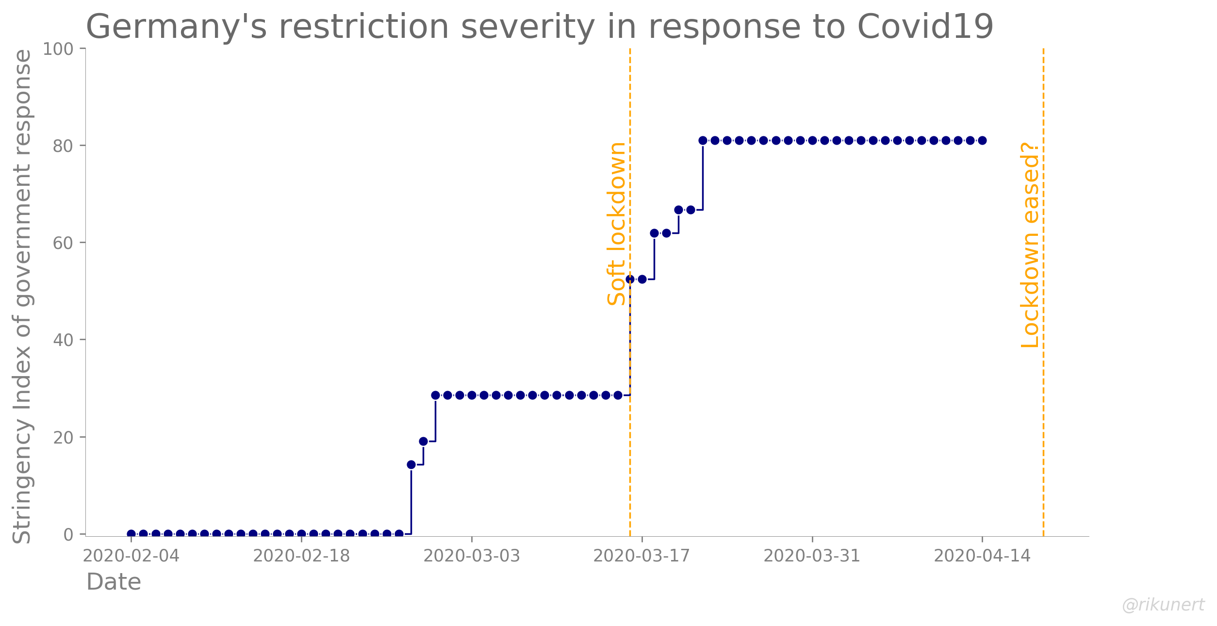 Development of Germany's Stringency Index quantifying the policy response to Covid-19