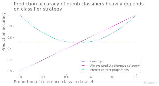 Summary of accuracy scores of dumb classifiers