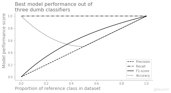 Summary of best performance measures of all dumb classifiers