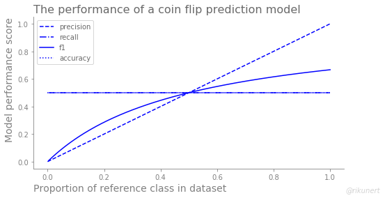 Summary of classification performance measures of a coing flip classifier