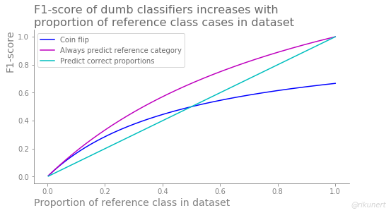 Summary of F1-scores of dumb classifiers