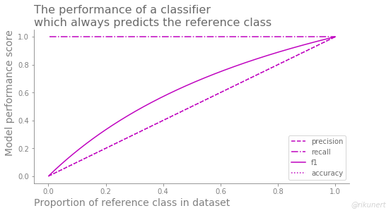 Summary of classification performance measures of always predicting the reference category