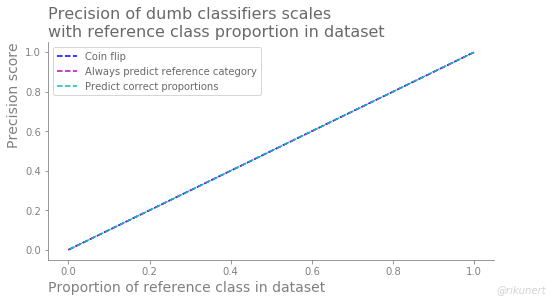 Summary of precision scores of dumb classifiers