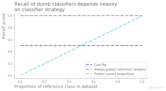 Summary of recall scores of dumb classifiers