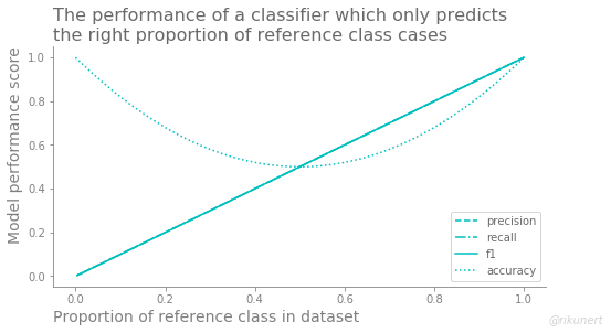 Summary of classification performance measures of randomly predicting the right proportion of reference category members