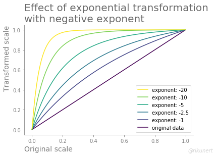 The effect of a negative exponent