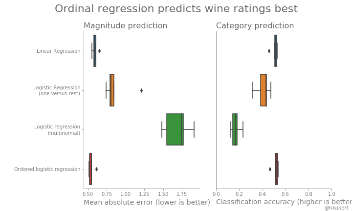 Modelling rating data correctly using ordered logistic regression
