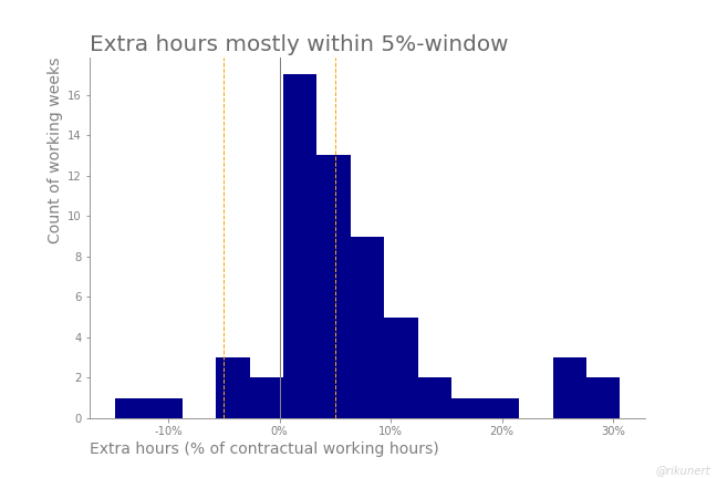 Histogram of extra hours during one and a half years