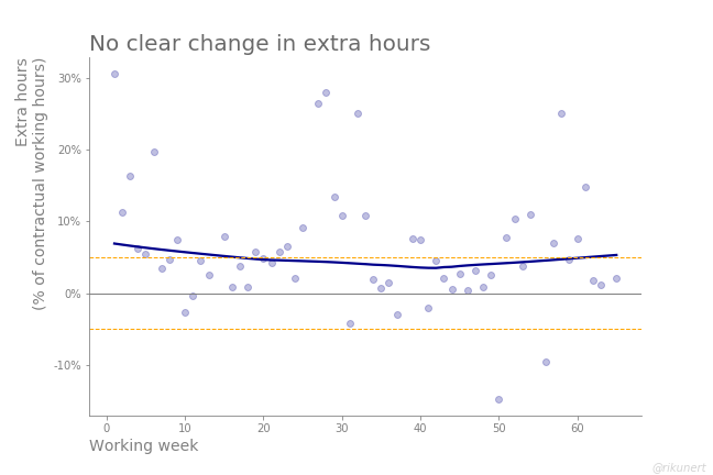 Development of extra hours during one and a half years