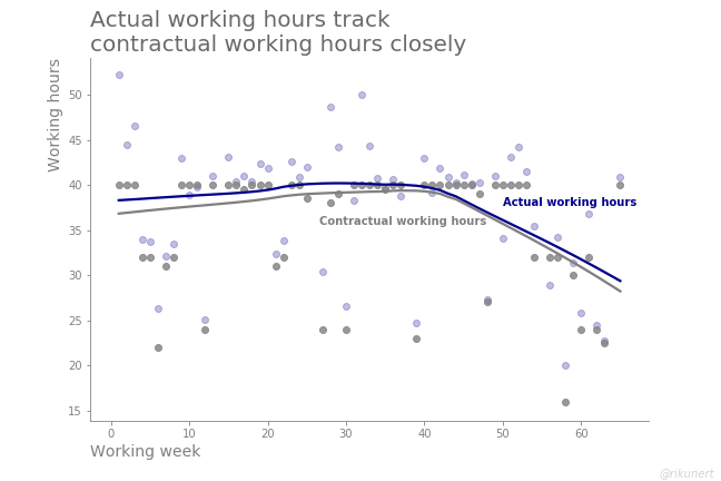 Development of working hours during one and a half years